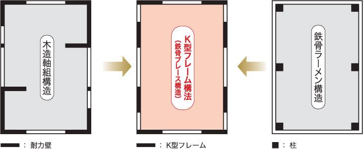 【木造軸組構造】→【K型フレーム構造(鉄骨ブレース構造)】←【鉄骨ラーメン構造】